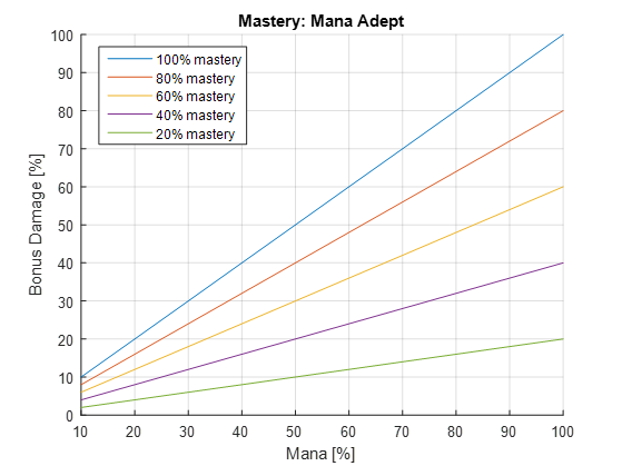 mastery.png.240207e2e0d3acafe2c91bd6052fe921.png